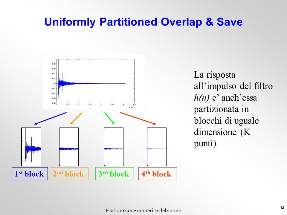 14 Elaborazione numerica del suono La risposta allimpulso del filtro h(n) e anchessa partizionata in blocchi di uguale dimensione (K punti) 1 st block 2 nd block 3 rd block4 th block Uniformly Partitioned Overlap & Save