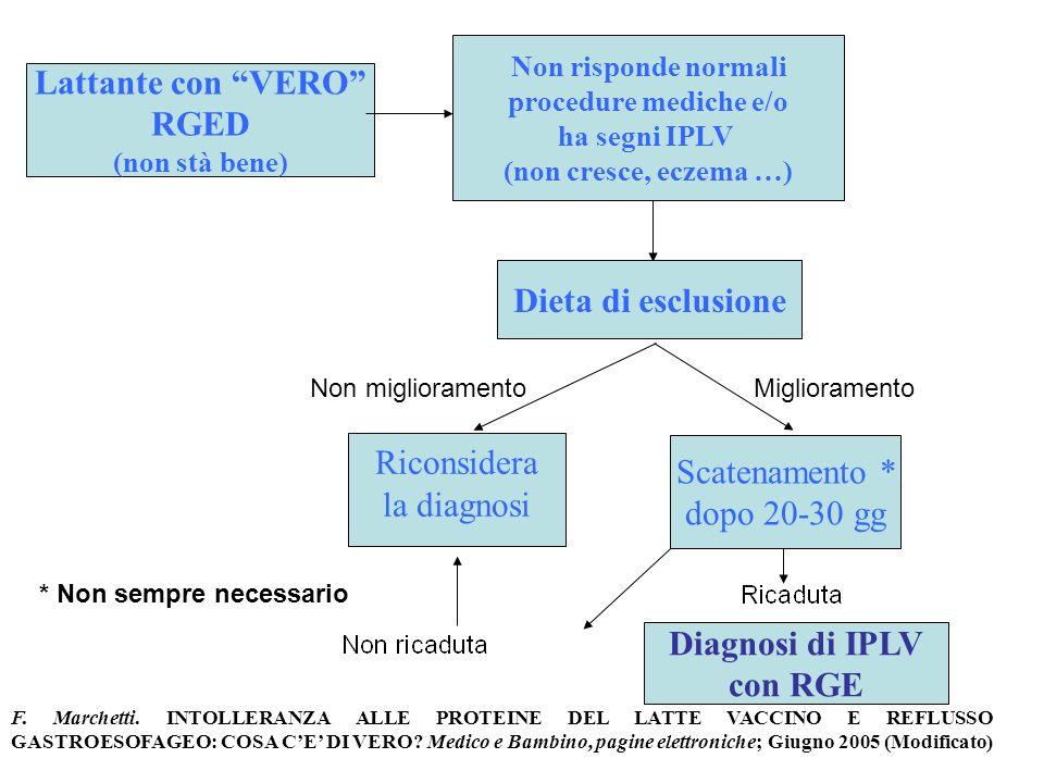 Lattante con VERO RGED (non stà bene) Non risponde normali procedure mediche e/o ha segni IPLV (non cresce, eczema …) Dieta di esclusione Scatenamento