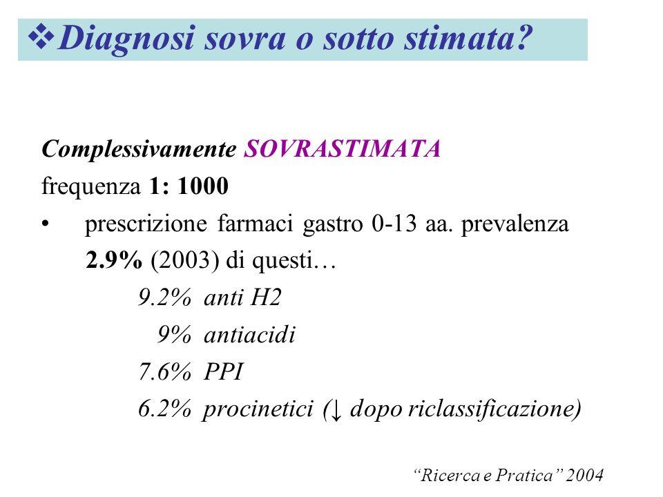 Complessivamente SOVRASTIMATA frequenza 1: 1000 prescrizione farmaci gastro 0-13 aa. prevalenza 2.9% (2003) di questi… 9.2% anti H2 9% antiacidi 7.6%
