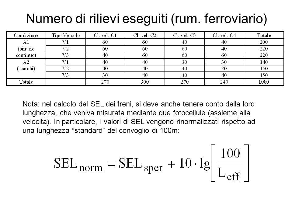 Numero di rilievi eseguiti (rum. ferroviario) Nota: nel calcolo del SEL dei treni, si deve anche tenere conto della loro lunghezza, che veniva misurat