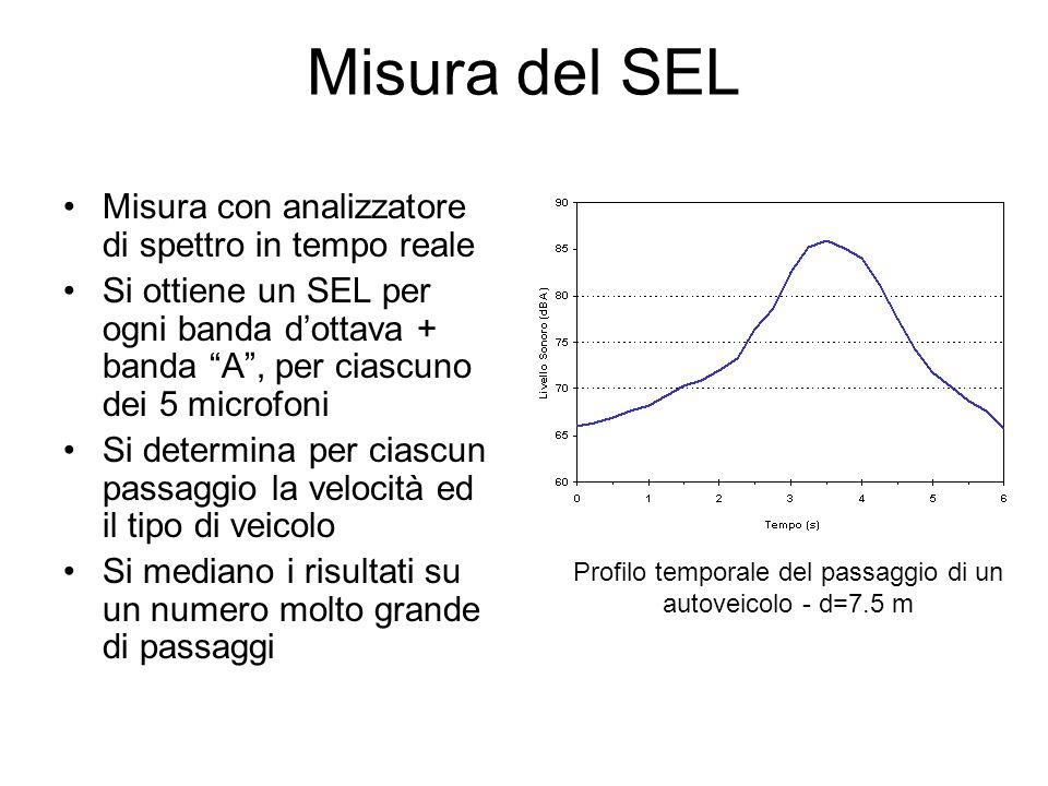 Misura del SEL Misura con analizzatore di spettro in tempo reale Si ottiene un SEL per ogni banda dottava + banda A, per ciascuno dei 5 microfoni Si d