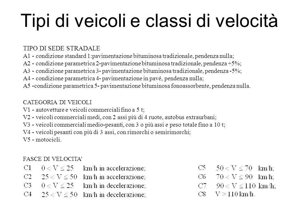 Tipi di veicoli e classi di velocità TIPO DI SEDE STRADALE A1 - condizione standard 1:pavimentazione bituminosa tradizionale, pendenza nulla; A2 - con