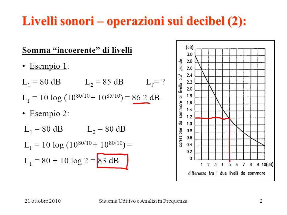 21 ottobre 2010Sistema Uditivo e Analisi in Frequenza3 Livelli sonori – operazioni sui decibel (3): Differenza di livelli Esempio 3: L 1 = 80 dB L T = 85 dB L 2 = .