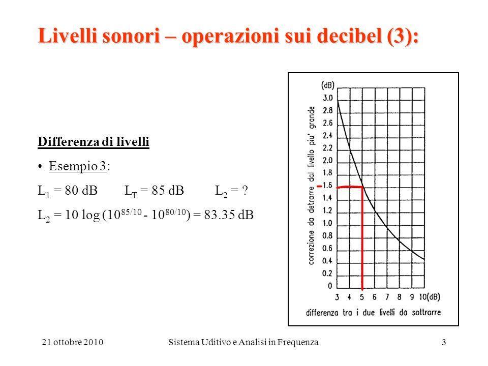 21 ottobre 2010Sistema Uditivo e Analisi in Frequenza4 Livelli sonori – operazioni sui decibel (4): Somma coerente di due livelli (2 suoni identici): Lp 1 = 20 log (p 1 /p rif )(p 1 /p rif ) = 10 Lp1/20 Lp 2 = 20 log (p 2 /p rif ) (p 2 /p rif ) = 10 Lp2/20 (p T /p rif ) = (p 1 /p rif )+ (p 2 /p rif ) = 10 Lp1/20 + 10 Lp2/20 Lp T = Lp 1 + Lp 2 = 10 log (p T /p rif ) 2 = 20 log (10 Lp1/20 + 10 Lp2/20 )