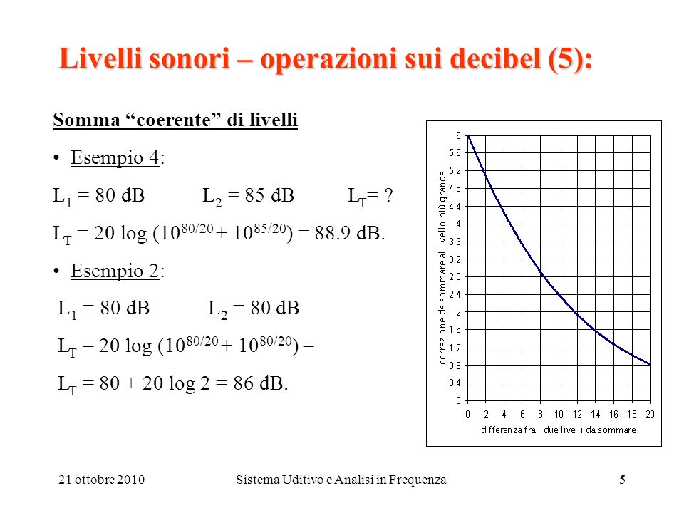 21 ottobre 2010Sistema Uditivo e Analisi in Frequenza5 Livelli sonori – operazioni sui decibel (5): Somma coerente di livelli Esempio 4: L 1 = 80 dB L
