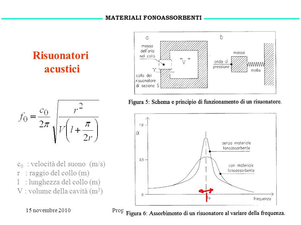 15 novembre 2010Proprietà acustiche dei materiali11 Risuonatori acustici MATERIALI FONOASSORBENTI c 0 : velocità del suono (m/s) r : raggio del collo