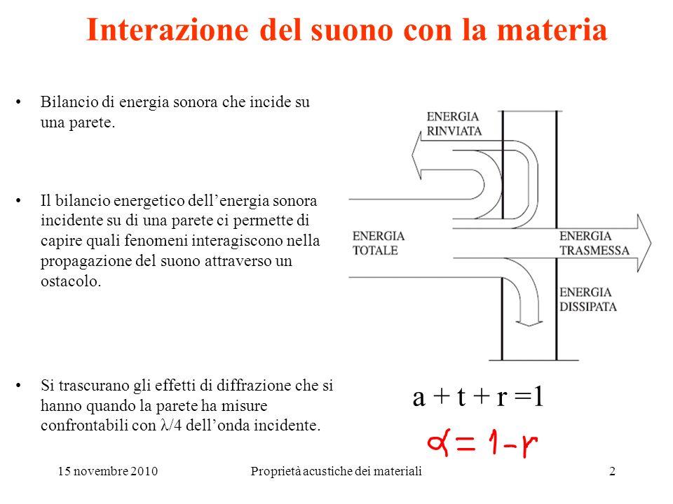 15 novembre 2010Proprietà acustiche dei materiali2 Interazione del suono con la materia Bilancio di energia sonora che incide su una parete. Il bilanc