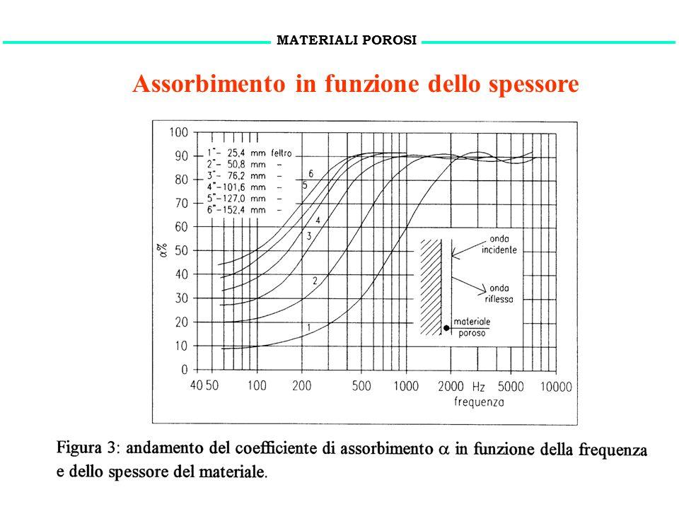 15 novembre 2010Proprietà acustiche dei materiali9 Assorbimento in funzione dello spessore MATERIALI POROSI