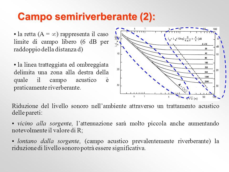 Campo semiriverberante (2): Riduzione del livello sonoro nellambiente attraverso un trattamento acustico delle pareti: vicino alla sorgente, lattenuaz