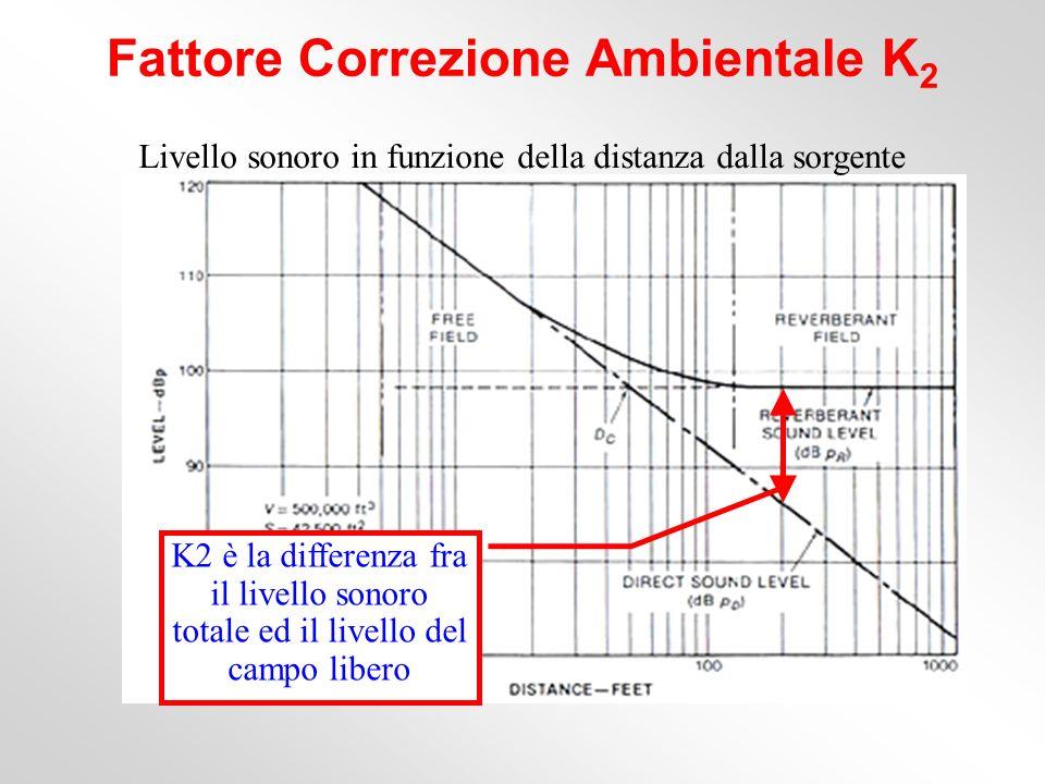 Livello sonoro in funzione della distanza dalla sorgente Fattore Correzione Ambientale K 2 K2 è la differenza fra il livello sonoro totale ed il livel