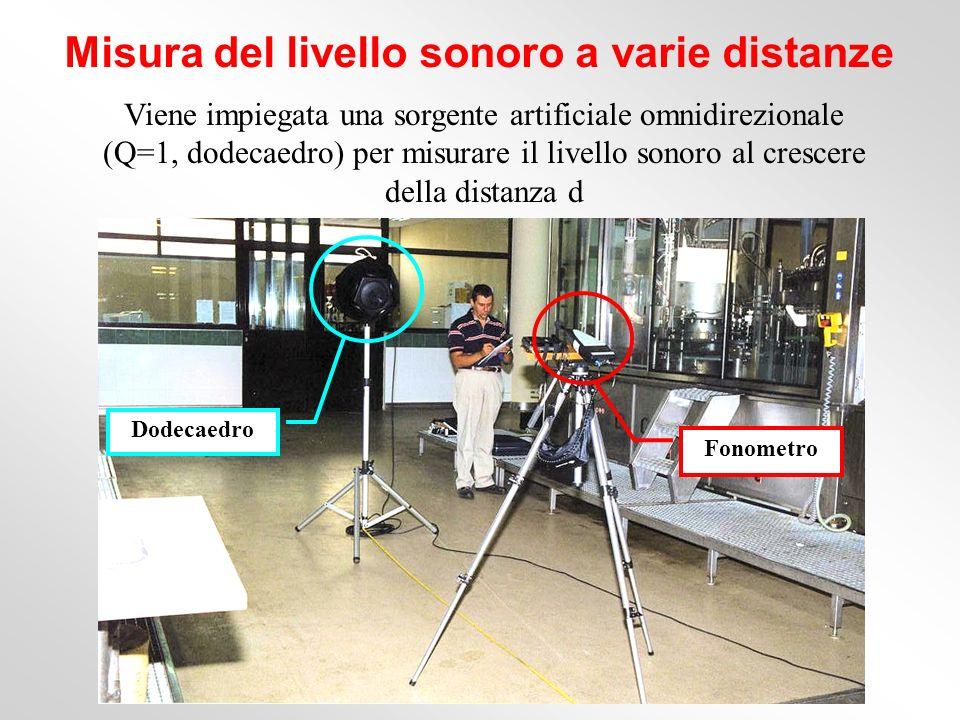 Viene impiegata una sorgente artificiale omnidirezionale (Q=1, dodecaedro) per misurare il livello sonoro al crescere della distanza d Misura del live