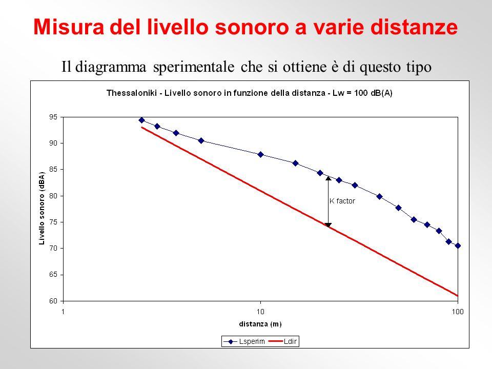 Il diagramma sperimentale che si ottiene è di questo tipo Misura del livello sonoro a varie distanze