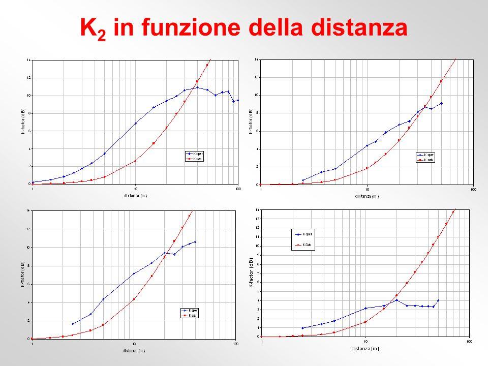 K 2 in funzione della distanza