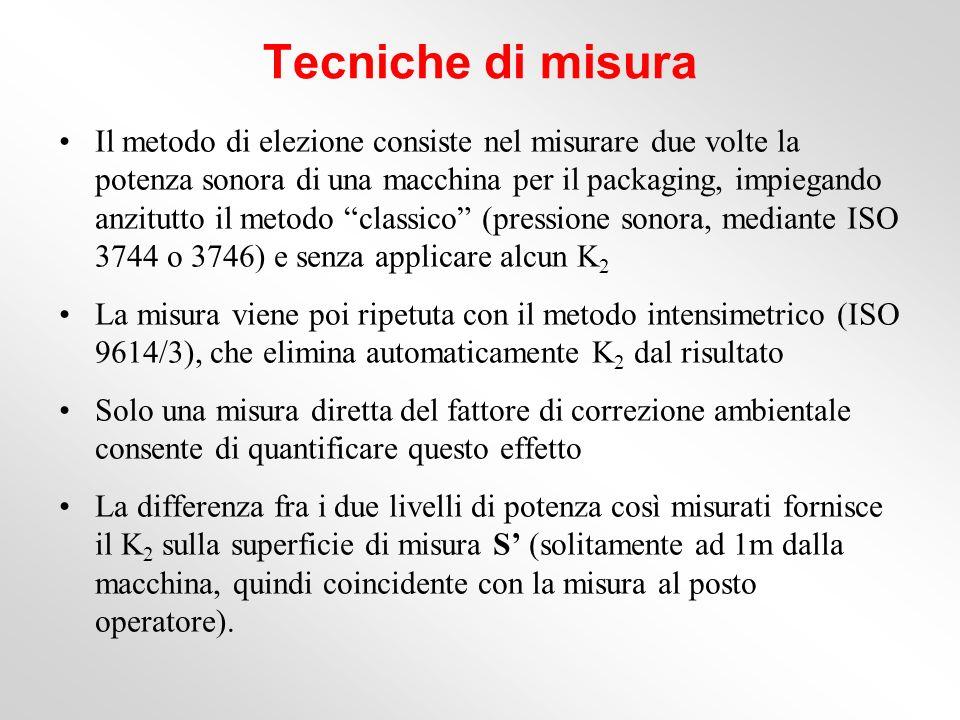 Tecniche di misura Il metodo di elezione consiste nel misurare due volte la potenza sonora di una macchina per il packaging, impiegando anzitutto il m
