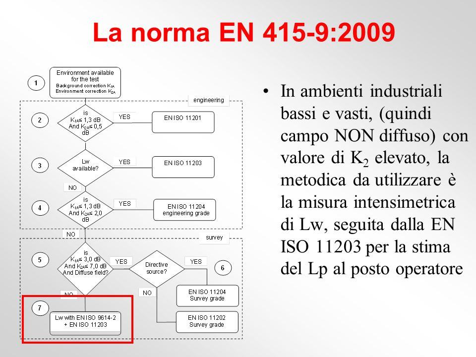 La norma EN 415-9:2009 In ambienti industriali bassi e vasti, (quindi campo NON diffuso) con valore di K 2 elevato, la metodica da utilizzare è la mis