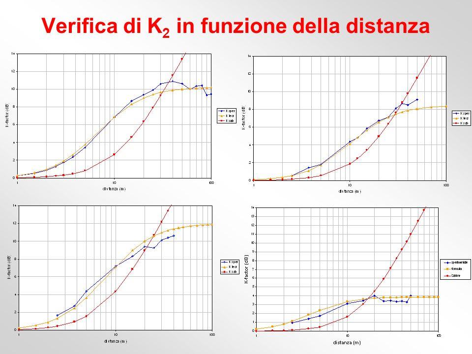 Verifica di K 2 in funzione della distanza
