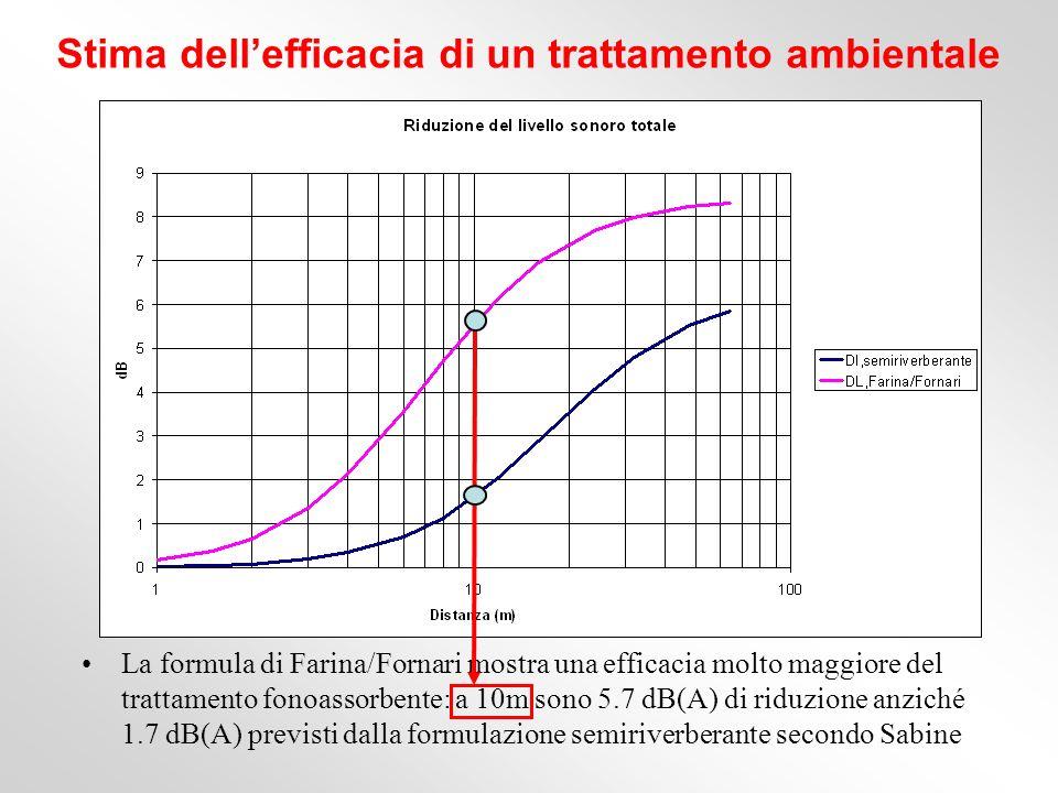 Stima dellefficacia di un trattamento ambientale La formula di Farina/Fornari mostra una efficacia molto maggiore del trattamento fonoassorbente: a 10