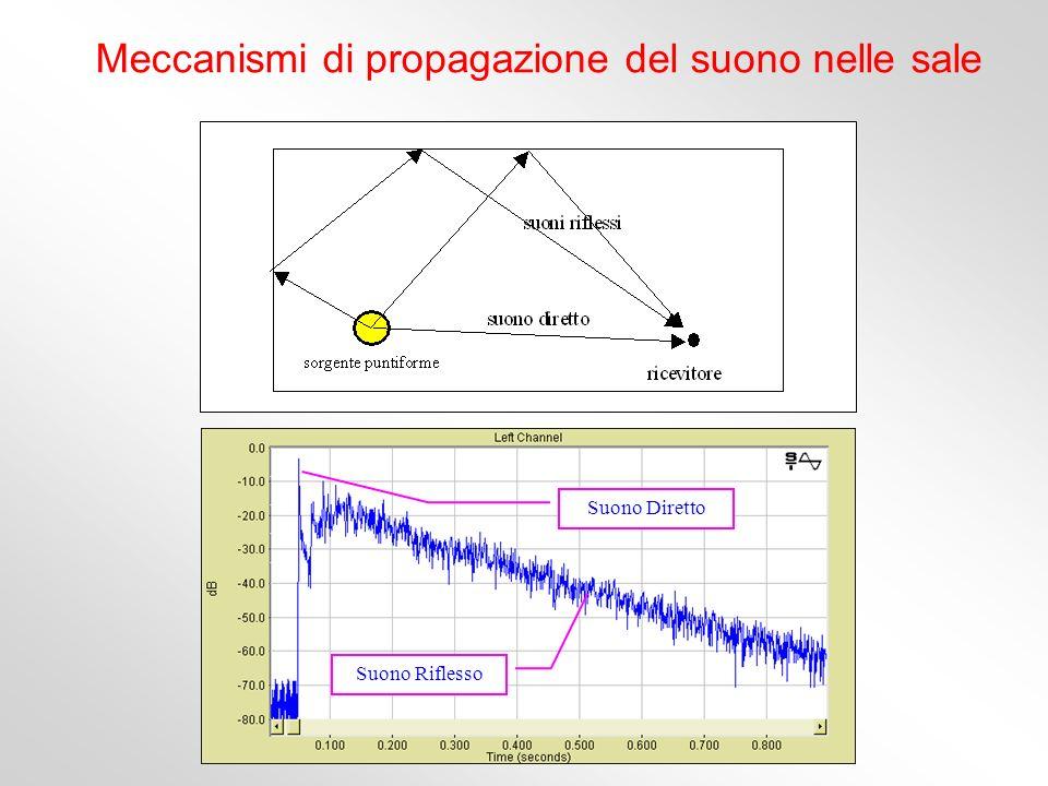 Meccanismi di propagazione del suono nelle sale Suono Diretto Suono Riflesso
