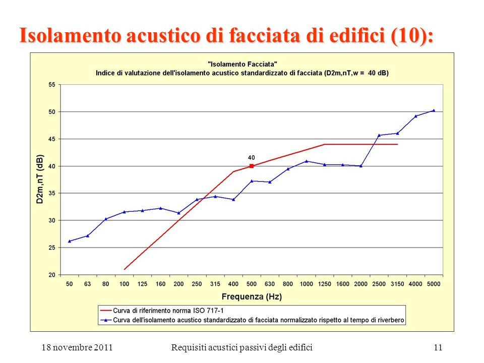 18 novembre 2011Requisiti acustici passivi degli edifici11 Isolamento acustico di facciata di edifici (10):