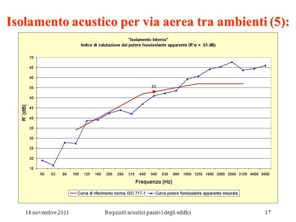 18 novembre 2011Requisiti acustici passivi degli edifici17 Isolamento acustico per via aerea tra ambienti (5):