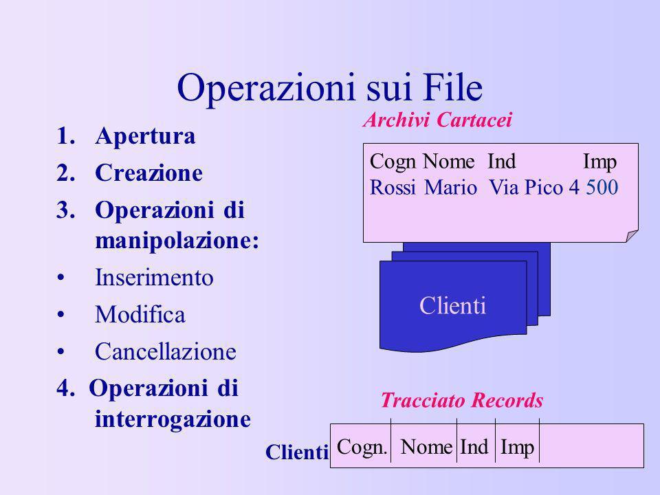 Operazioni sui File 1.Apertura 2.Creazione 3.Operazioni di manipolazione: Inserimento Modifica Cancellazione 4. Operazioni di interrogazione Cogn Nome