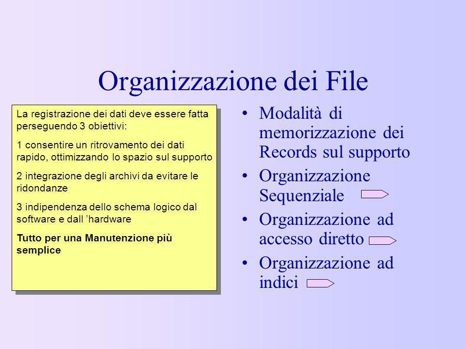 Organizzazione dei File Modalità di memorizzazione dei Records sul supporto Organizzazione Sequenziale Organizzazione ad accesso diretto Organizzazion