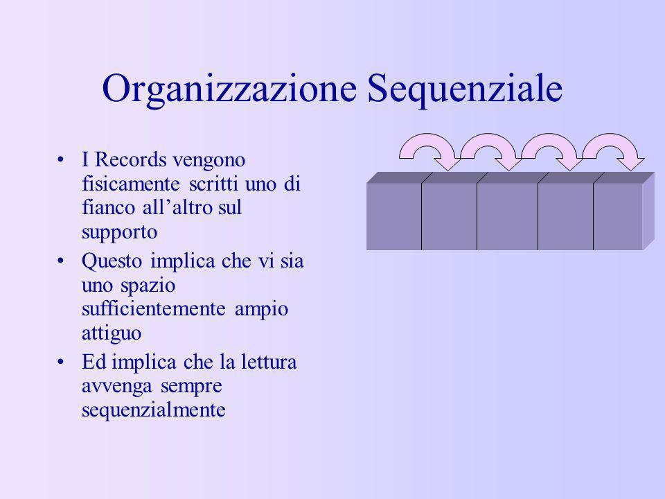 Organizzazione Sequenziale I Records vengono fisicamente scritti uno di fianco allaltro sul supporto Questo implica che vi sia uno spazio sufficientem