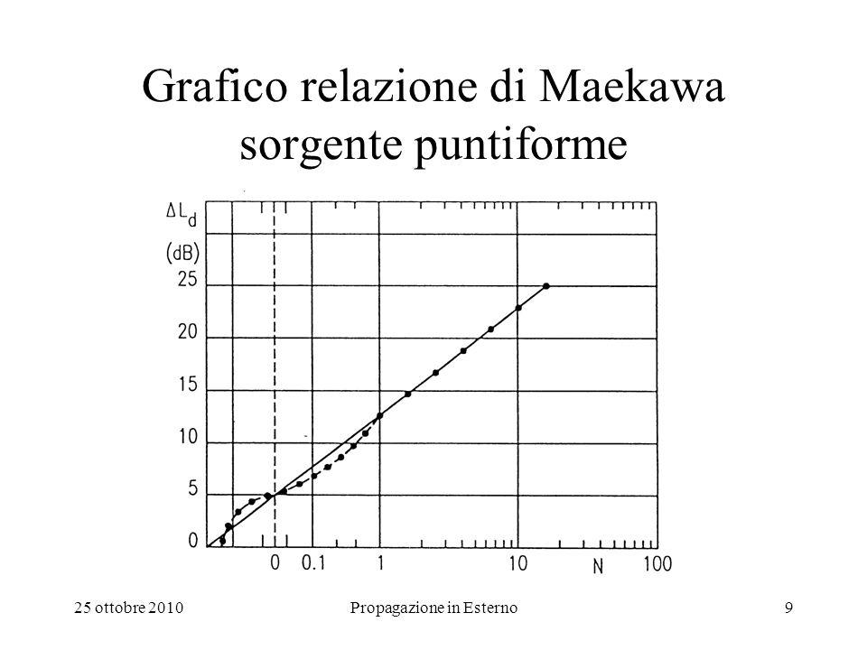 25 ottobre 2010Propagazione in Esterno9 Grafico relazione di Maekawa sorgente puntiforme