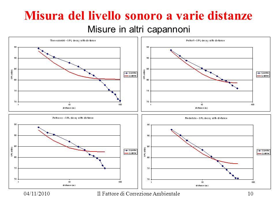 04/11/2010Il Fattore di Correzione Ambientale10 Misure in altri capannoni Misura del livello sonoro a varie distanze