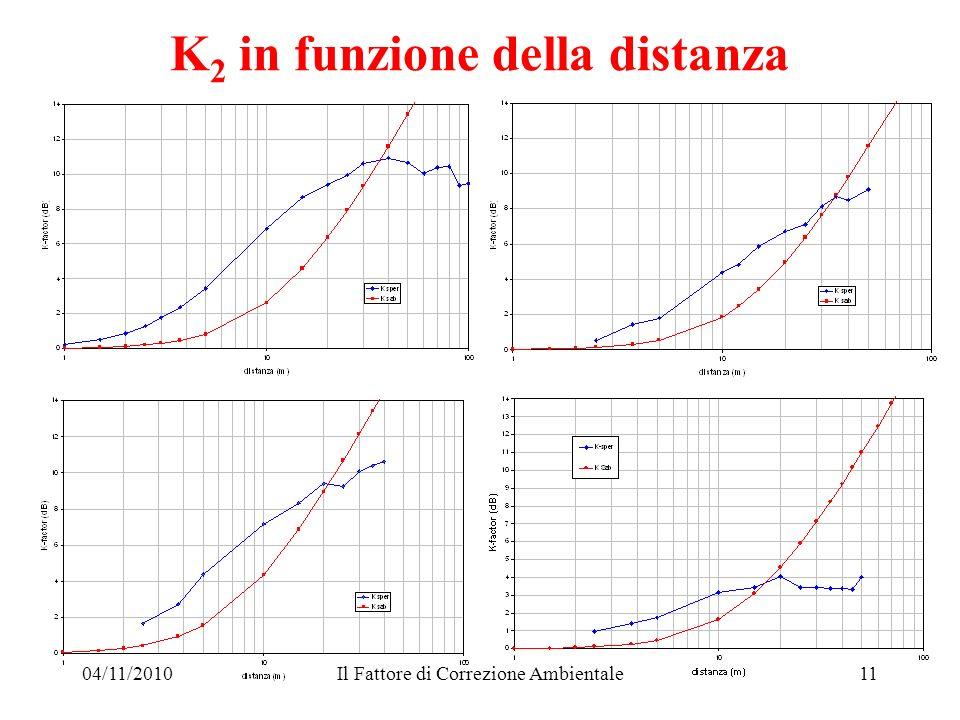 04/11/2010Il Fattore di Correzione Ambientale11 K 2 in funzione della distanza