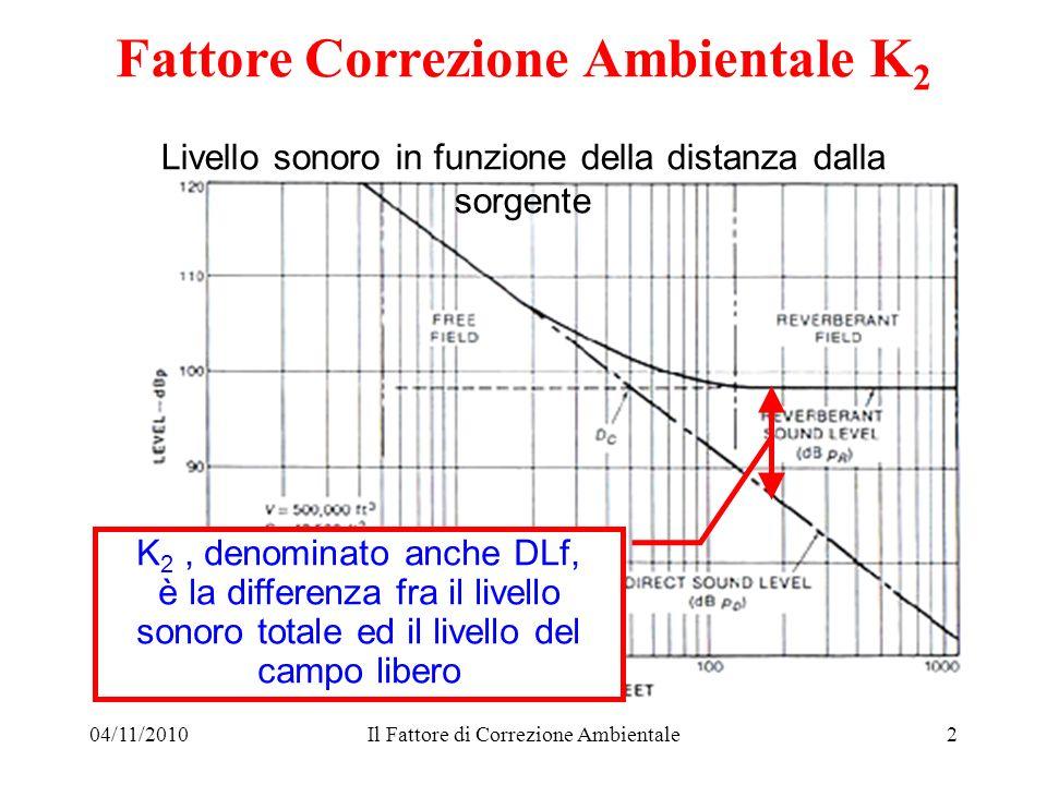 04/11/2010Il Fattore di Correzione Ambientale2 Livello sonoro in funzione della distanza dalla sorgente Fattore Correzione Ambientale K 2 K 2, denomin