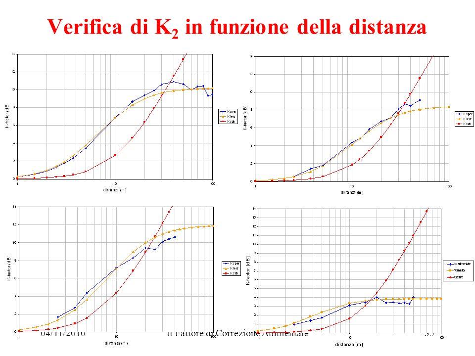 04/11/2010Il Fattore di Correzione Ambientale35 Verifica di K 2 in funzione della distanza
