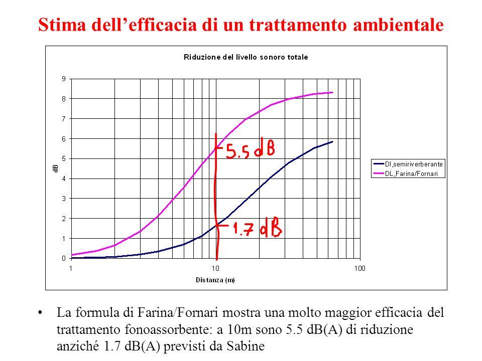 04/11/2010Il Fattore di Correzione Ambientale37 Stima dellefficacia di un trattamento ambientale La formula di Farina/Fornari mostra una molto maggior