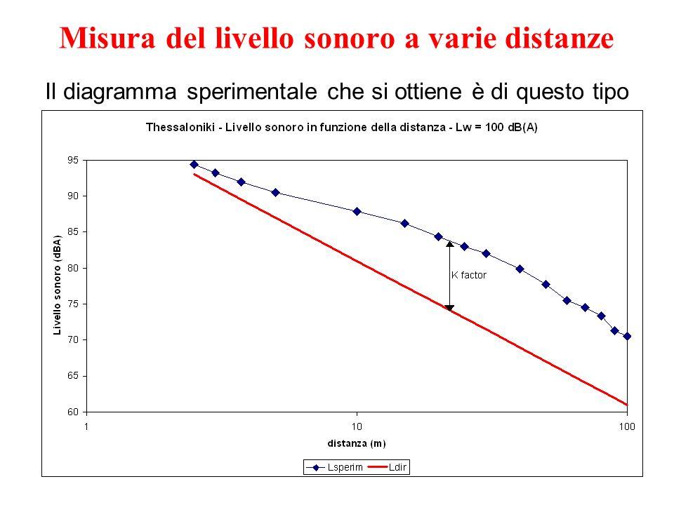 04/11/2010Il Fattore di Correzione Ambientale8 Il diagramma sperimentale che si ottiene è di questo tipo Misura del livello sonoro a varie distanze