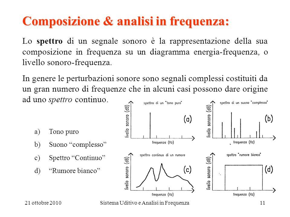 21 ottobre 2010Sistema Uditivo e Analisi in Frequenza11 Composizione & analisi in frequenza: Lo spettro di un segnale sonoro è la rappresentazione del