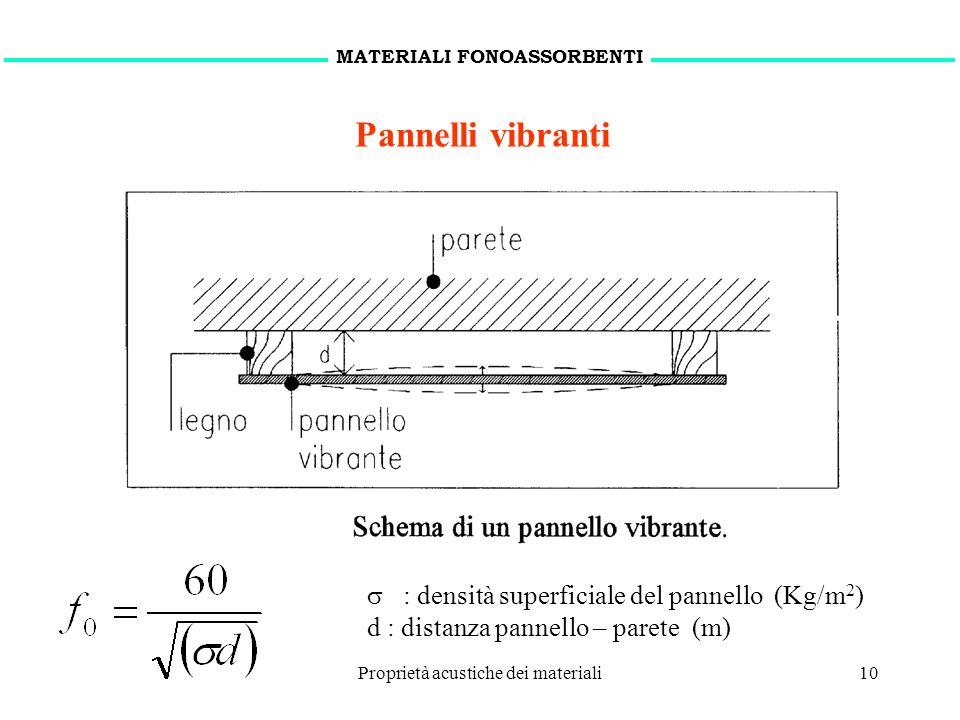 15 novembre 2010Proprietà acustiche dei materiali10 Pannelli vibranti : densità superficiale del pannello (Kg/m 2 ) d : distanza pannello – parete (m)