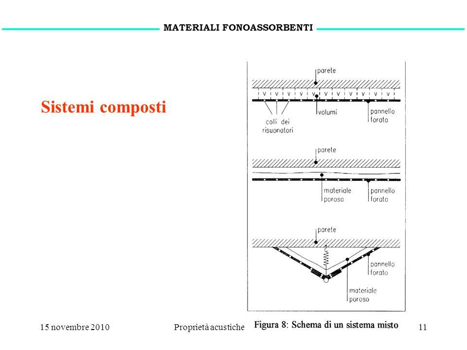 15 novembre 2010Proprietà acustiche dei materiali11 Sistemi composti MATERIALI FONOASSORBENTI