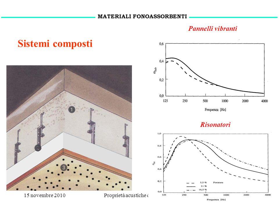 15 novembre 2010Proprietà acustiche dei materiali12 MATERIALI FONOASSORBENTI Pannelli vibranti Risonatori Sistemi composti