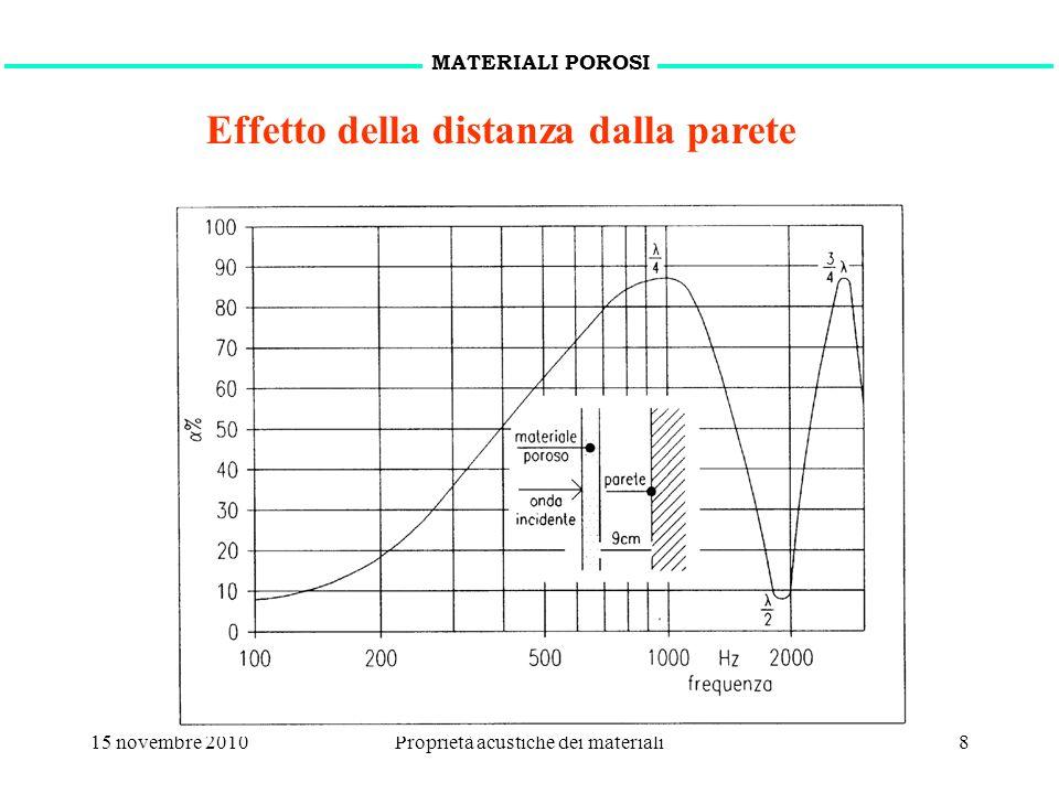 15 novembre 2010Proprietà acustiche dei materiali9 Risuonatori acustici MATERIALI FONOASSORBENTI c 0 : velocità del suono (m/s) r : raggio del collo (m) l : lunghezza del collo (m) V : volume della cavità (m 3 )