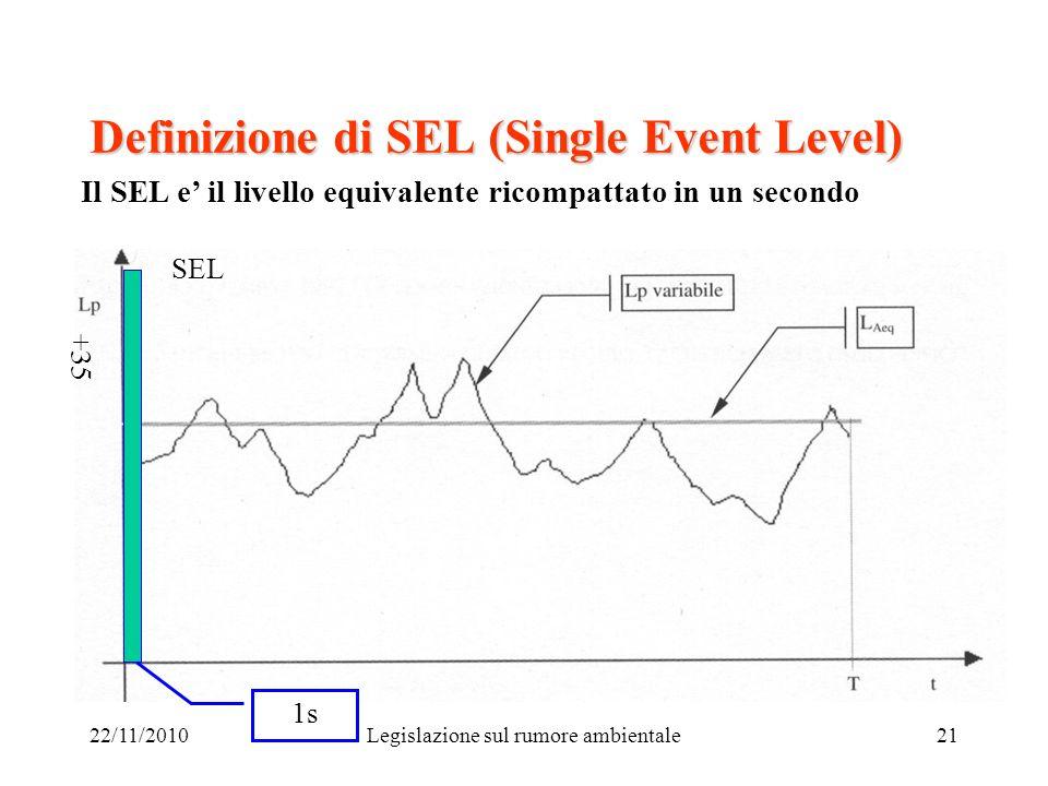 22/11/2010Legislazione sul rumore ambientale21 Definizione di SEL (Single Event Level) Il SEL e il livello equivalente ricompattato in un secondo SEL