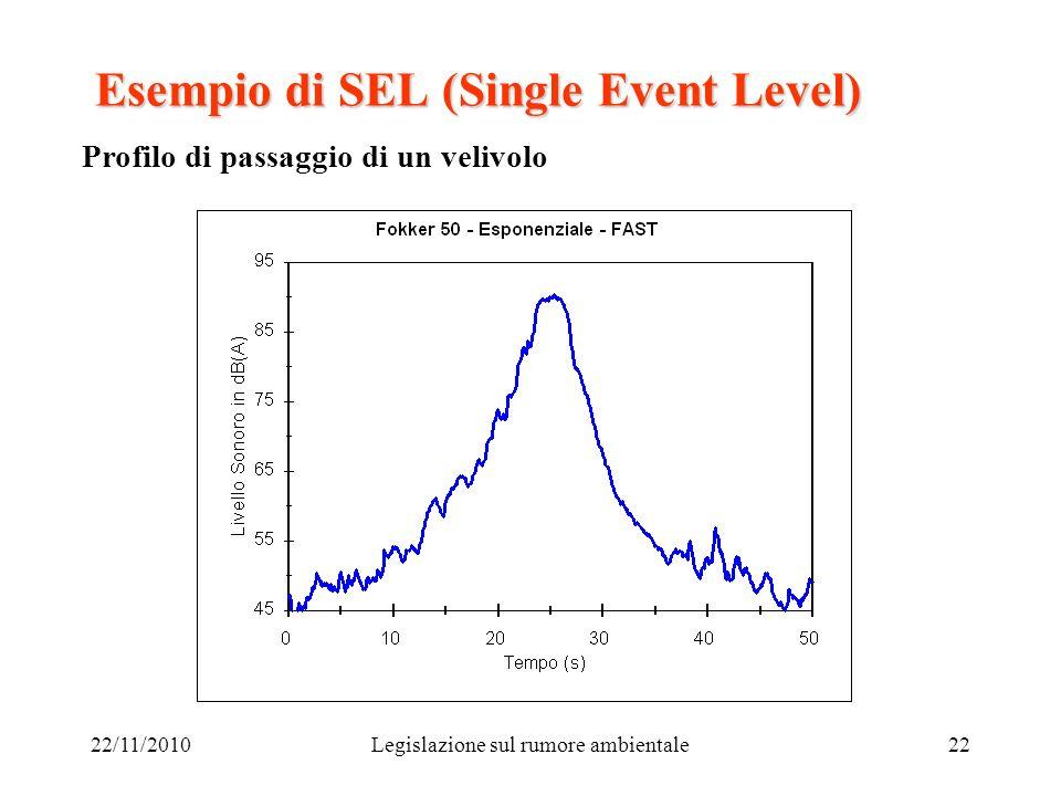22/11/2010Legislazione sul rumore ambientale22 Esempio di SEL (Single Event Level) Profilo di passaggio di un velivolo