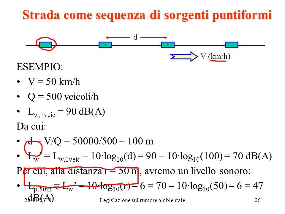 22/11/2010Legislazione sul rumore ambientale26 Strada come sequenza di sorgenti puntiformi d V (km/h) ESEMPIO: V = 50 km/h Q = 500 veicoli/h L w,1veic