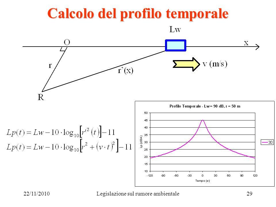 22/11/2010Legislazione sul rumore ambientale29 Calcolo del profilo temporale
