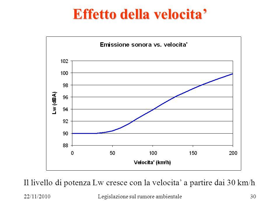 22/11/2010Legislazione sul rumore ambientale30 Effetto della velocita Il livello di potenza Lw cresce con la velocita a partire dai 30 km/h