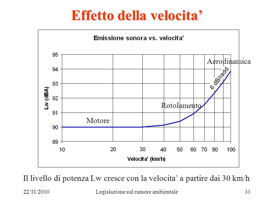 22/11/2010Legislazione sul rumore ambientale31 Effetto della velocita Il livello di potenza Lw cresce con la velocita a partire dai 30 km/h 6 dB/radd.