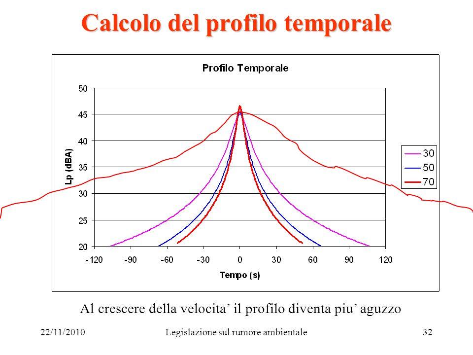 22/11/2010Legislazione sul rumore ambientale32 Calcolo del profilo temporale Al crescere della velocita il profilo diventa piu aguzzo