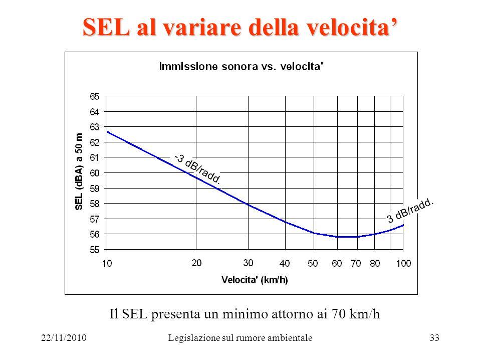 22/11/2010Legislazione sul rumore ambientale33 SEL al variare della velocita Il SEL presenta un minimo attorno ai 70 km/h 3 dB/radd. -3 dB/radd.