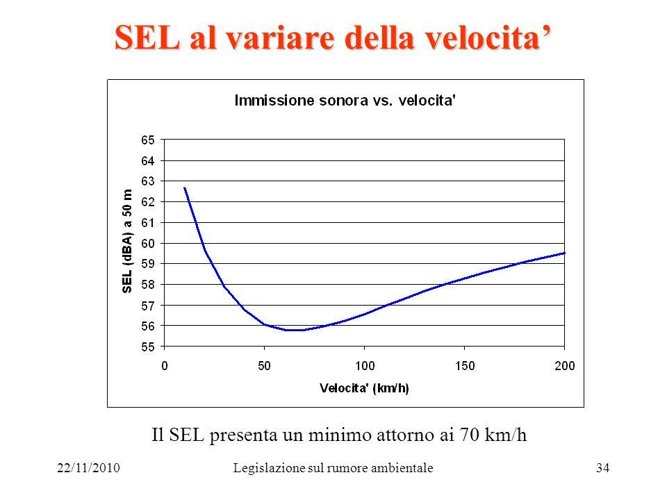 22/11/2010Legislazione sul rumore ambientale34 SEL al variare della velocita Il SEL presenta un minimo attorno ai 70 km/h
