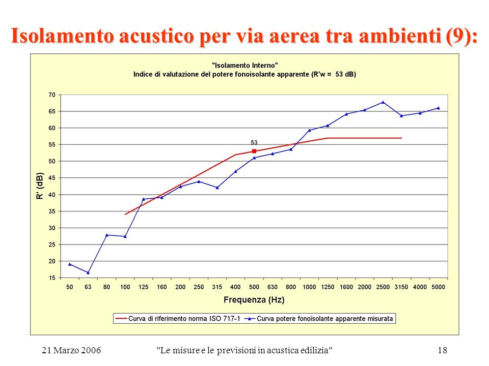 21 Marzo 2006 Le misure e le previsioni in acustica edilizia 18 Isolamento acustico per via aerea tra ambienti (9):