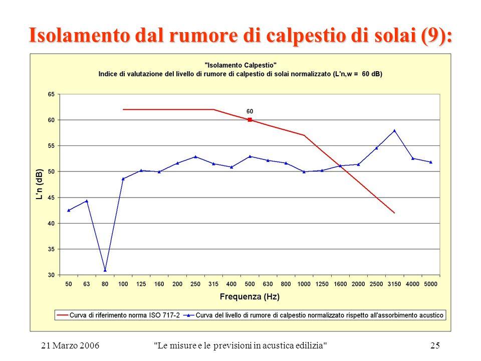 21 Marzo 2006 Le misure e le previsioni in acustica edilizia 25 Isolamento dal rumore di calpestio di solai (9):